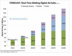 Real-time bidding digital ad sales forecast.