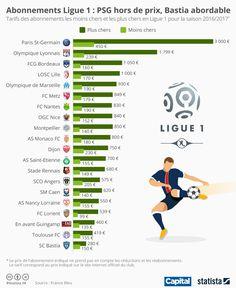 Abonnements de la Ligue 1 : PSG hors de prix, Bastia abordable