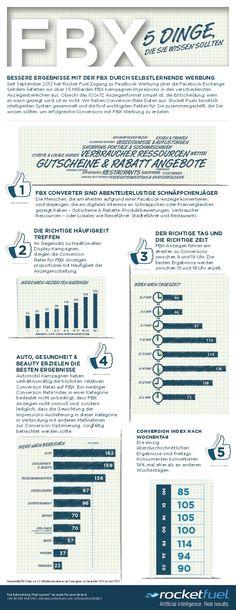 FBX – Fünf Fakten zu Facebook Exchange [Infografik]