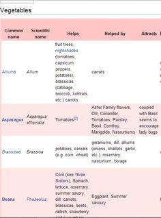 Companion plants http://en.wikipedia.org/wiki/List_of_companion_plants