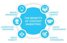 Content Marketing becomes the most effective and efficient digital marketing strategy that defines your business or brand and effectively conveys your message. Here are the benefits of Content Marketing that engage more leads to your business. What Is Content Marketing, Internet Marketing, Online Marketing, Social Media Marketing, Online Advertising, Facebook Marketing, Digital Marketing Services, Seo Services, Business Website