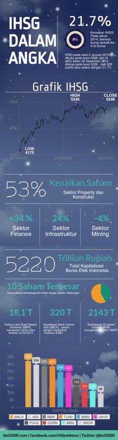 Index Harga Saham Gabungan ( IHSG ) 2014