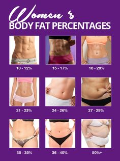 #BodyFatPercentages Images of different women's body fat percentages.   http://1-weightloss.com/body-fat-dietary-overview/