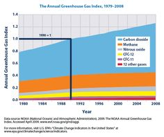 This graph shows the annual increase in green house gasses over the past 20 years.