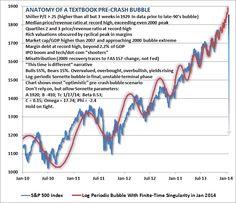 Elements of stock market bubble #us