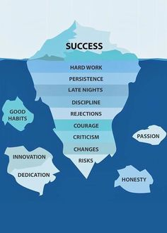 Success requires key elements that aren't always apparent.