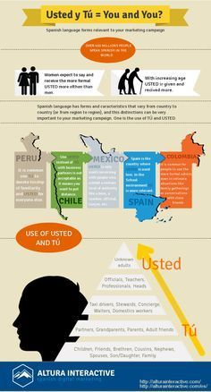 Tú & Usted: How to Properly Address Spanish-Speakers (infographic), by Altura Interactive