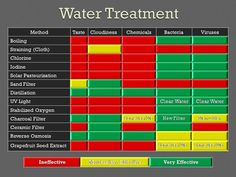 Water Treatment - recommendations for treating water