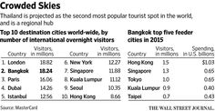 Thailand's air safety questioned as tourism surges http://on.wsj.com/1Lj6h2Z