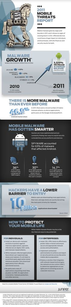 2011 mobile threats report.