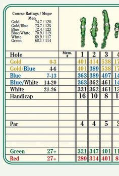 Portion Of A Scorecard From King S Walk Golf Course Grand Forks Nd