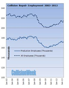 Collision Repair Employment