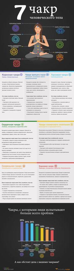 Энергия чакр | Инфографика про чакры: