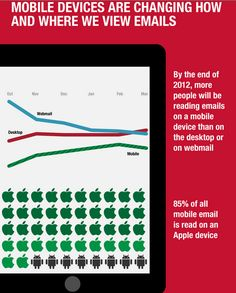 Email Marketers Better Prepare For Mobile Opens, New Study Finds