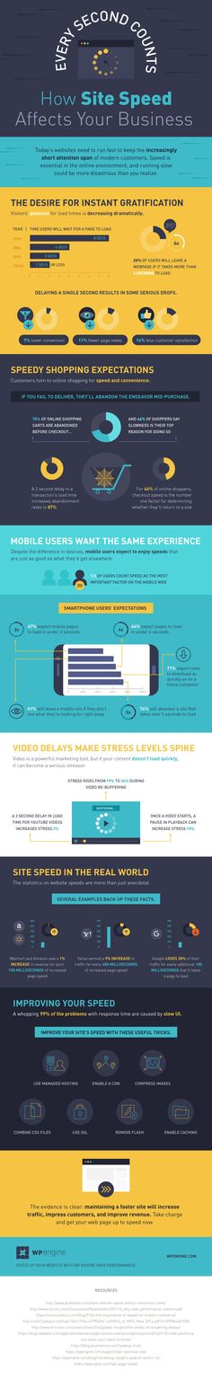 Infographic on the importance of site speed and how it affects your business