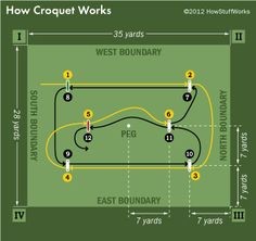 Croquet Game Rules | This is a common croquet court layout.
