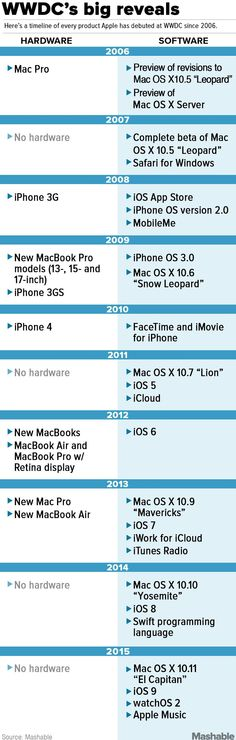 Here's everything Apple has launched at WWDC since 2006.