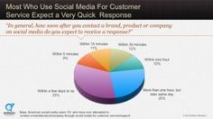 Most who use social media for customer service expect a very quick response