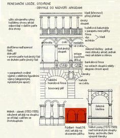 Znaky renesančního slohu Art Lessons, Floor Plans, Diagram, English, Historia, English English, English Language, Floor Plan Drawing, House Floor Plans