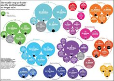 Le 50 banche più grandi del mondo