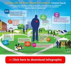 Heart disease and quality of life: Findings from a new survey on patient perceptions of their after angioplasty. Speak Life, Cardiovascular Health, Change Is Good, Heart Disease, Perception, Infographics, Learning, News, Cardiovascular Disease