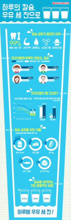 국인에게 가장 부족한 영양소 1위가 칼슘인 거 알고 있나요? :( 6세 이상의 모든 한국인의 칼슘 섭취량이 하루 권장섭취량의 절반 수준에 밖에 안 된다고 해요. 칼슘 부족으로 위협 받는 한국인의 뼈 건강! 그 심각성과 해결방법에 대해 알아볼까요!