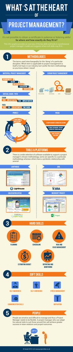 Whats at the heart of Project Management? Infographic