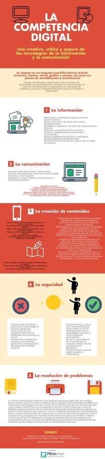 Áreas de la competencia digital. Más información en: http://competenciadigitalensanjose.blogspot.com.es/2016/05/infografia.html  #CDigital_INTEF