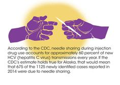 Infographic. According to the CDC, needle sharing during injection drug use accounts for approximately 60 percent of new HCV (he