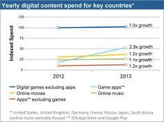 App Annie & IHS Digital Content Report 2013: Digital Content Spend Accelerates, With Apps Leading Growth