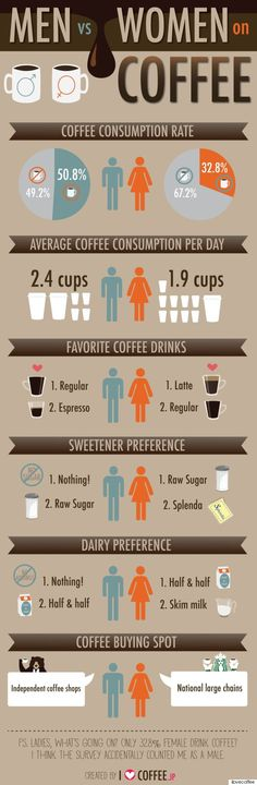 Coffee consumption differs between genders: