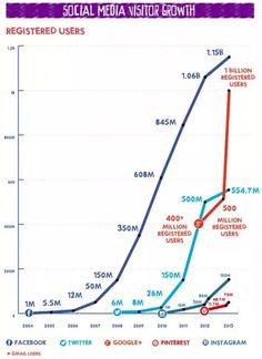 Réseaux sociaux : combien d'utilisateurs en 2013 ? | Médias sociaux et réseaux professionnels