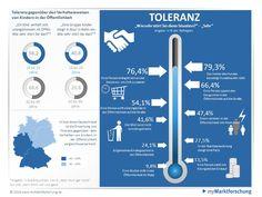 Deutsche sind sich selbst gegenüber am tolerantesten, wie eine repräsentative Marktforschung mit 1.024 Teilnehmern einer Umfrage von www.mymarktforschung.de zeigt.