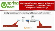 Java Tutorial, Spring Boots, Coding, Messages, Text Posts, Text Conversations, Programming