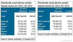 AndroidGreece.gr » Blog Archive » Περισσότερες από 300 εκατομμύρια οι πωλήσεις των 'έξυπνων' συσκευών στο πρώτο τρίμηνο του έτους