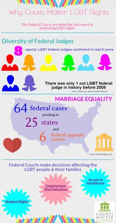 #whycourtsmatter for LGBT rights in diversity, marriage and other issues! #courtsmatter Learn more at www.courtsmattercolorado.org