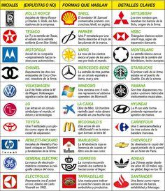 Infografía del significado de logotipos de empresa