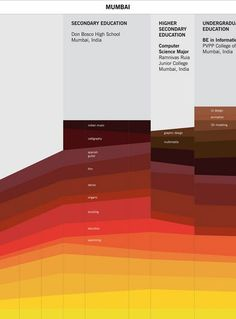 50 great examples of infographics - Blog of Francesco Mugnai