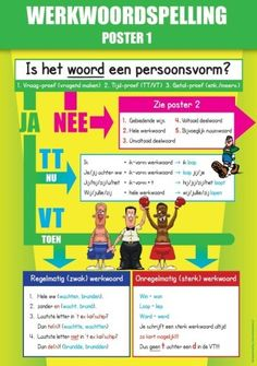 werkwoordspelling-poster-1-720x1024-e1454959851152 School Posters, Assessment, Grammar, Spelling, Classroom, Positivity, Kids, Youtube, Products