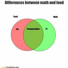 Differences between math and food