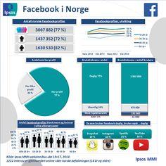 Profiler og bruksfrekvens – Ipsos MMIs tracker om sosiale medier | Ipsos MMI  (Juni 2014) Norway, Juni, Om, Profile