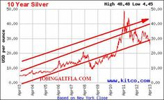 Soon Gold And Silver Will Be Unaffordable To The Average Person