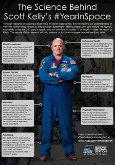Nasa will be conducting a series of tests on Scott Kelly now that he has landed back on Earth to see how his body coped with spending almost a year in space Scott Kelly, Nasa History, Space And Astronomy, Nasa Space, Neil Armstrong, Teaching Science, Science Facts, Science News, Middle School Science