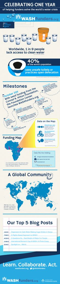 Celebrating One Year of Helping Funders Solve The World's Water Crisis [INFOGRAPHIC]