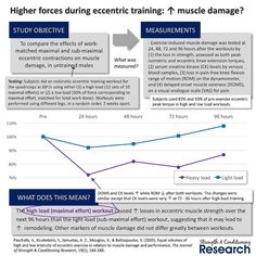 Eccentric strength training produces very different effects from concentric-only or stretch-shortening cycle strength training. In particular it leads to:  eccentric-specific strength gains  greater increases in strength across most measures  greater increases in muscle fascicle length  smaller increases in muscle pennation angle  greater muscle damage especially when performed for the first time  Recently the muscle damage that occurs after strength training has been suggested by some…