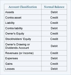 Accounting Normal Balance Cheat Sheet, you're welcome! =)
