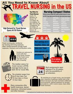 Learn all you need to know about working as a travel nurse in the United States with this infographic from Marian University Accelerated Nursing Programs. Best Nursing Schools, Nursing School Notes, Nursing Career, Travel Nursing, Nursing Tips, Bsn Nursing, College Nursing, Nursing Resume, Pharmacology Nursing