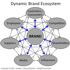 Brand Strategy – A Strategic Brand Planning Tool by Woody Bendle via @Mike Brown