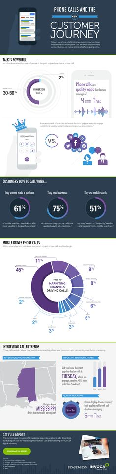 3 Ways to Make Phone Calls Part of the Customer Journey [Infographic], via @HubSpot