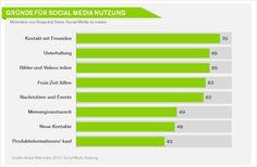 #SocialMedia Kampagnen mit #Snapchat – Studien, Case Studies und Tipps für erfolgreiches Snapchat Marketing